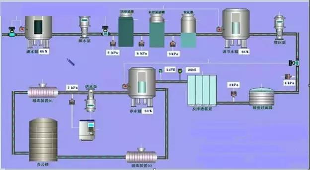 臭氧杀菌技术在超纯水处理设备中的应用、投加量、计算公式详述